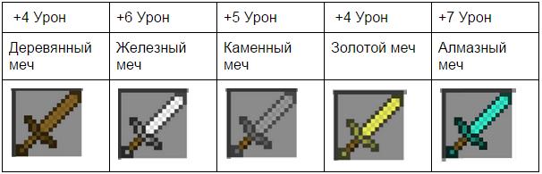 Как сделать очень сильный меч в minecraft